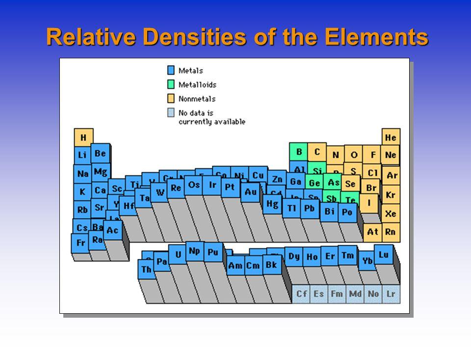 Relative Densities of the Elements