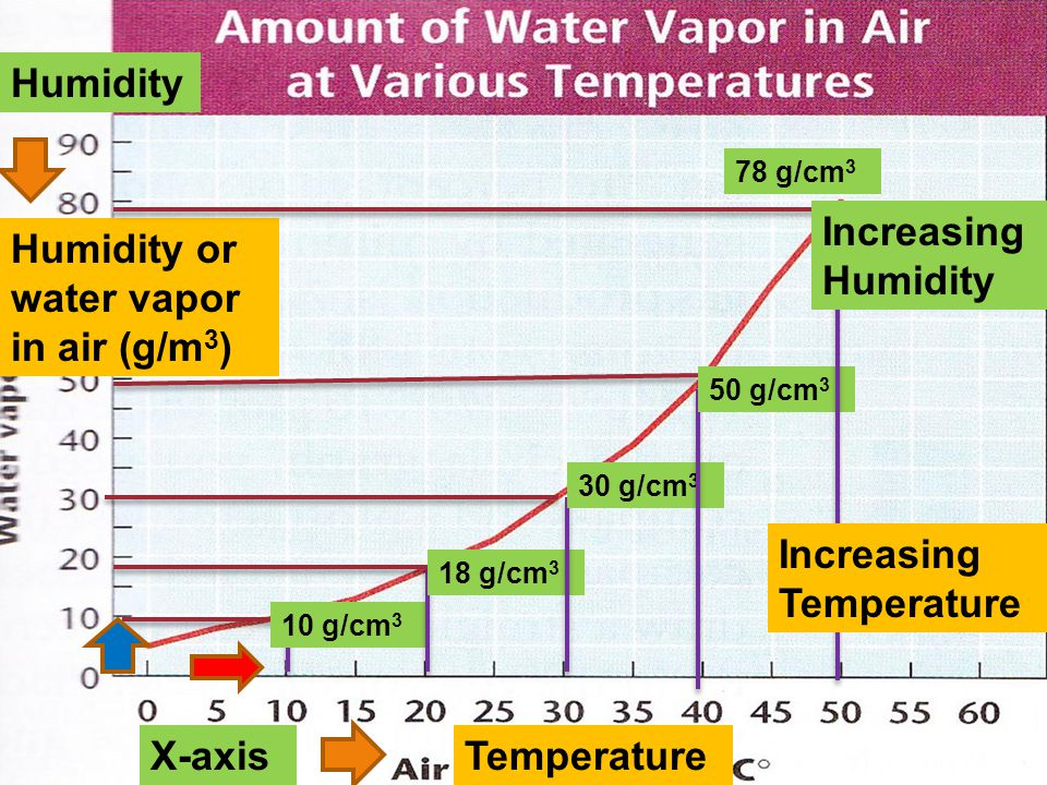 X-axis Y-axis Temperature Humidity or water vapor in air (g/m 3 ) 10 g/cm 3 18 g/cm 3 30 g/cm 3 50 g/cm 3 78 g/cm 3 Humidity Increasing Temperature Increasing Humidity