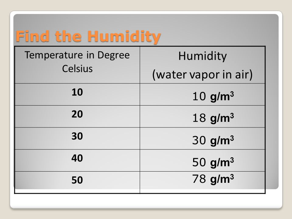 Find the Humidity Temperature in Degree Celsius Humidity (water vapor in air) 10 20 30 40 50 10 g/m 3 18 g/m 3 30 g/m 3 50 g/m 3 78 g/m 3