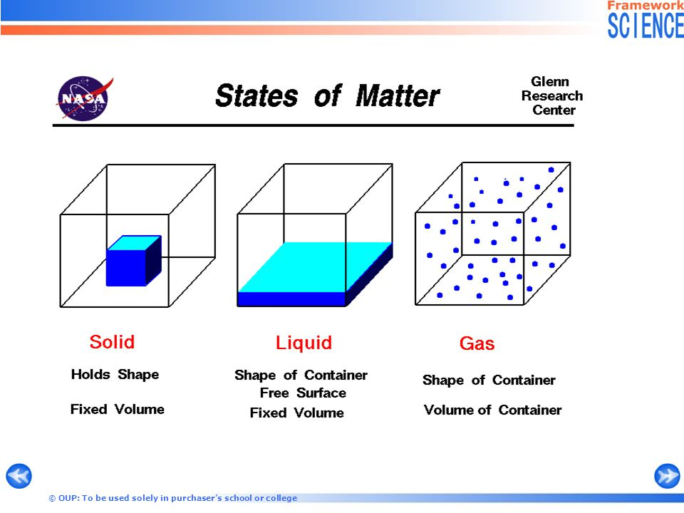 7G Solids, liquids and gases - In a state.
