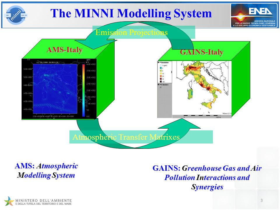 The MINNI Modelling System Atmospheric Transfer Matrixes AMS: Atmospheric Modelling System AMS-Italy GAINS-Italy GAINS: Greenhouse Gas and Air Pollution Interactions and Synergies Emission Projections 3