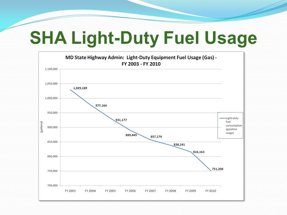 SHA Light-Duty Fuel Usage