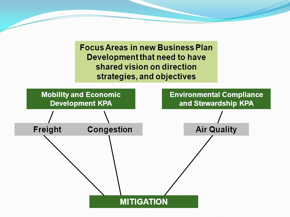 MITIGATION Mobility and Economic Development KPA Environmental Compliance and Stewardship KPA Focus Areas in new Business Plan Development that need to have shared vision on direction strategies, and objectives Air QualityFreightCongestion