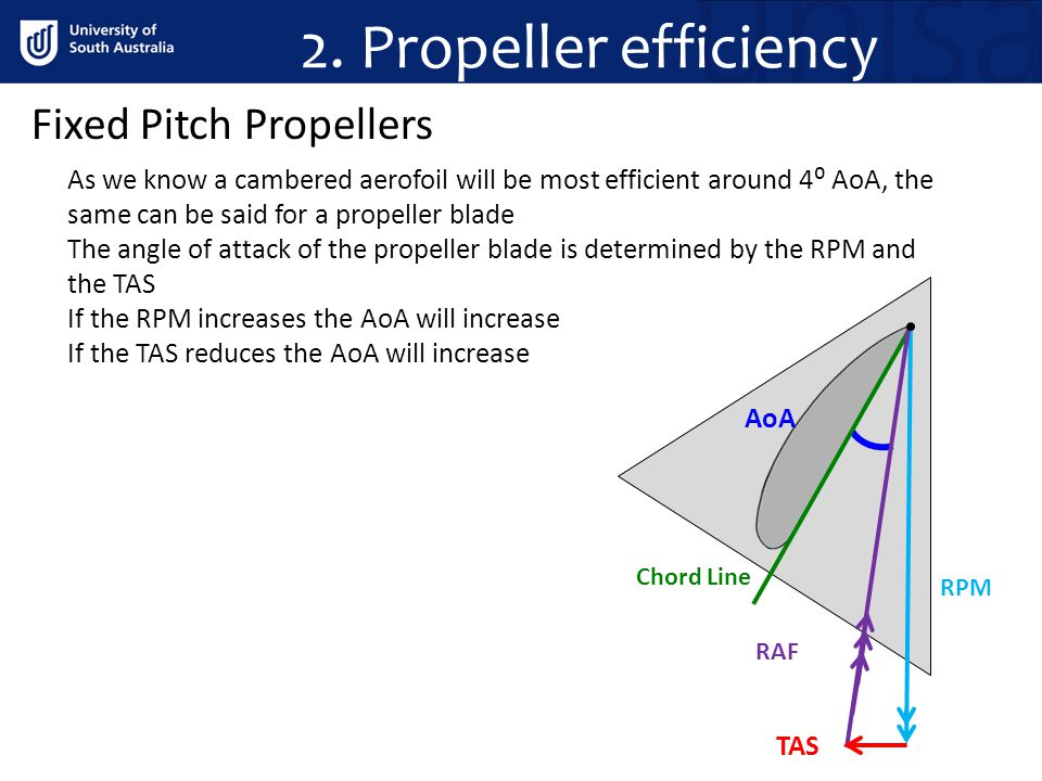 2. Propeller efficiency Fixed Pitch Propellers As we know a cambered aerofoil will be most efficient around 4⁰ AoA, the same can be said for a propell