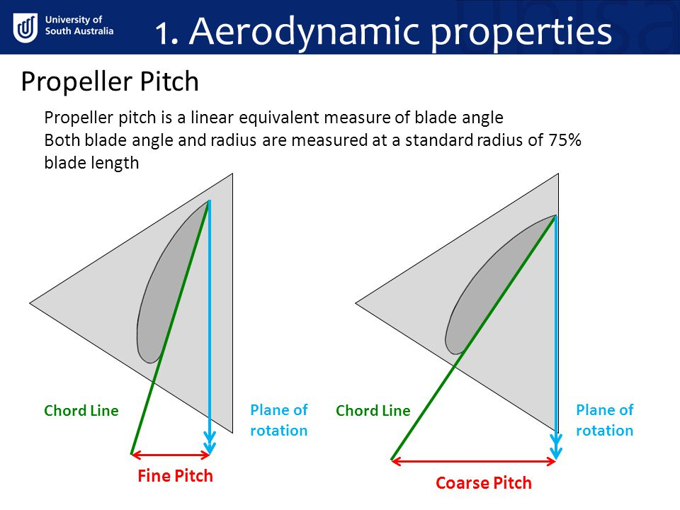 1. Aerodynamic properties Propeller Pitch Propeller pitch is a linear equivalent measure of blade angle Both blade angle and radius are measured at a