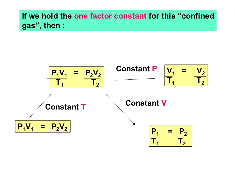 If we hold the one factor constant for this confined gas , then : P 1 V 1 = P 2 V 2 T 1 T 2 V 1 = V 2 T 1 T 2 Constant T P 1 V 1 = P 2 V 2 Constant P Constant V P 1 = P 2 T 1 T 2