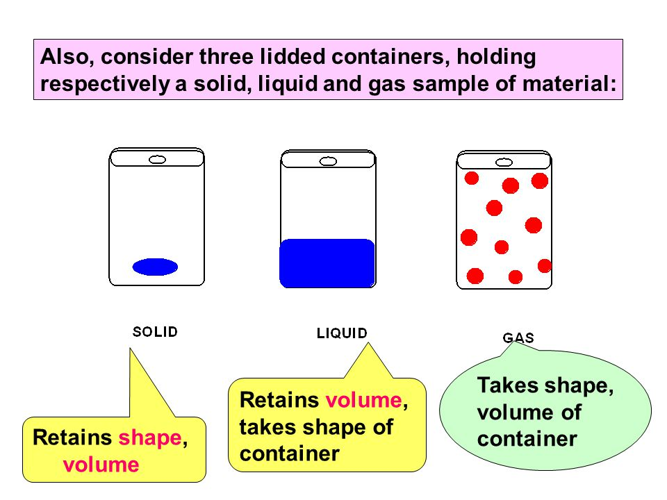 Also, consider three lidded containers, holding respectively a solid, liquid and gas sample of material: Retains shape, volume Retains volume, takes shape of container Takes shape, volume of container