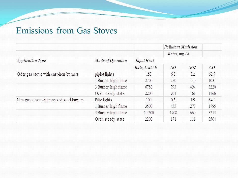 Emissions from Gas Stoves