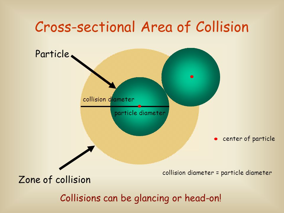 miss hit 2 x collision diameter When will a collision occur.