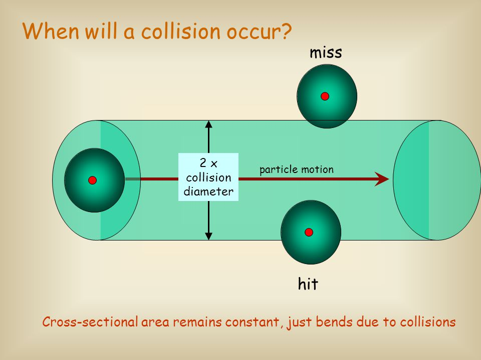 Mean free path- average distance a particle travels between collisions How does average velocity vary with molar mass.