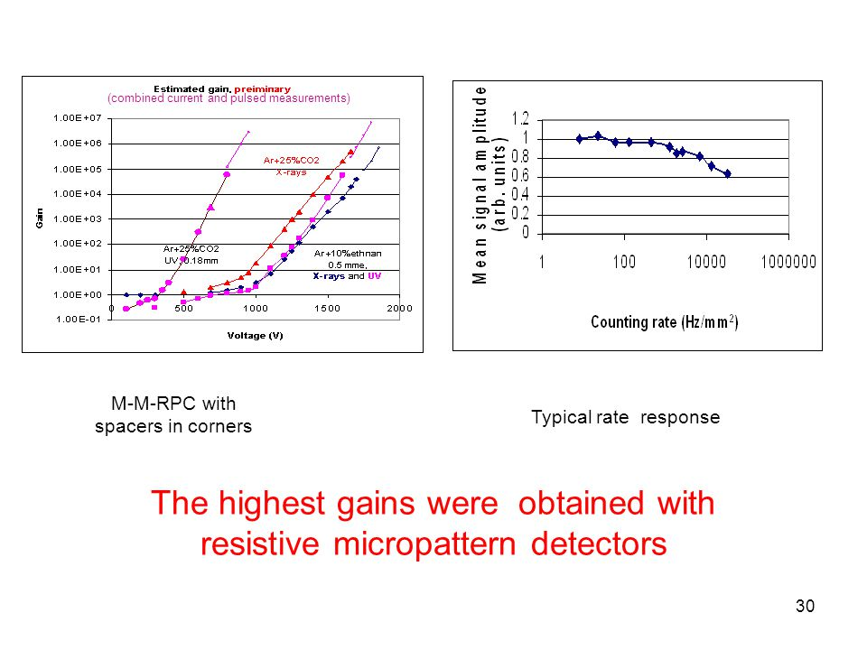 30 M-M-RPC with spacers in corners The highest gains were obtained with resistive micropattern detectors Typical rate response (combined current and p
