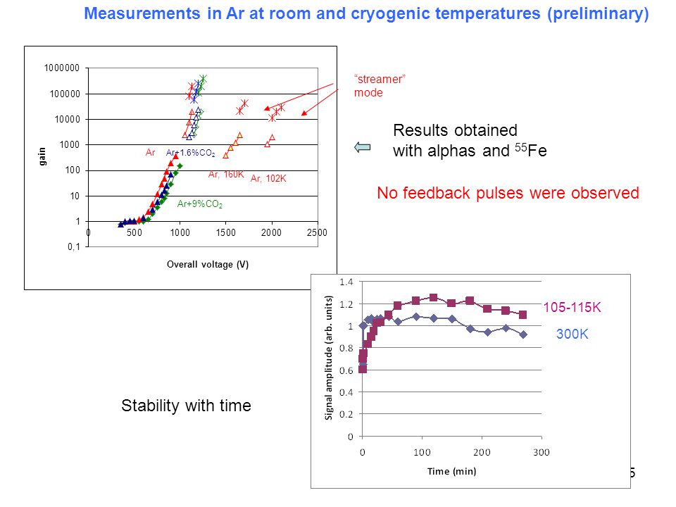 """45 Results obtained with alphas and 55 Fe Measurements in Ar at room and cryogenic temperatures (preliminary) """"streamer"""" mode Stability with time No f"""