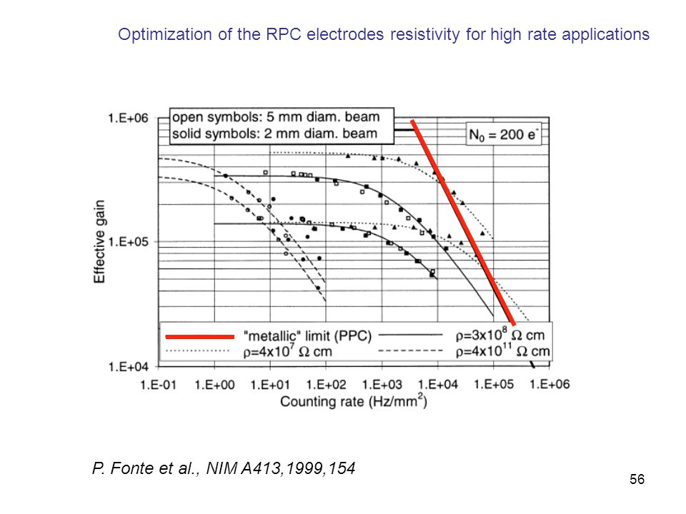 56 Optimization of the RPC electrodes resistivity for high rate applications P. Fonte et al., NIM A413,1999,154