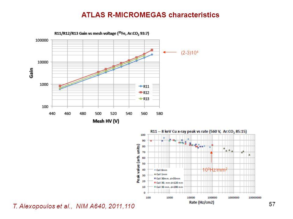 57 ATLAS R-MICROMEGAS characteristics T.