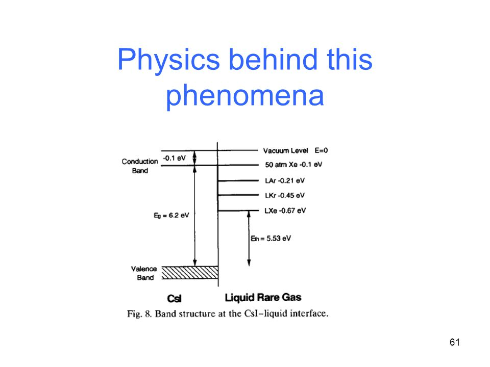 61 Physics behind this phenomena