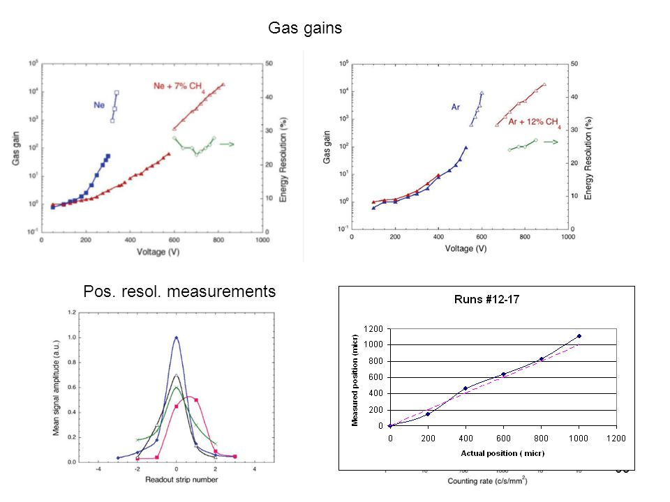 63 Gas gains Pos. resol. measurements Rate characteristics