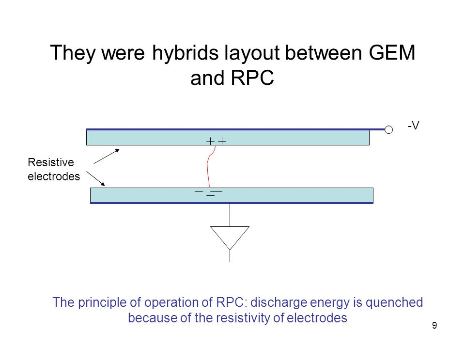 30 M-M-RPC with spacers in corners The highest gains were obtained with resistive micropattern detectors Typical rate response (combined current and pulsed measurements)