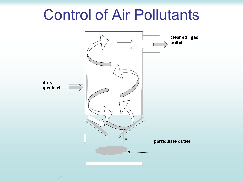 Particulates – Filtration Fibre bags commonly used for control of particulate emissions with very high dust loadings and smaller particles As the gas changes direction, large particles are removed by inertial separation and collected in the hopper dust is collected on the inside of the bag surface and the filtered gas is discharged to the atmosphere - 99% efficient
