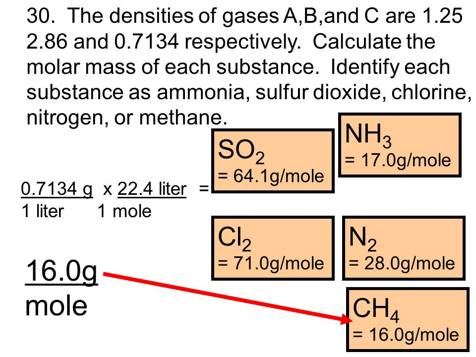 30.The densities of gases A,B,and C are 1.25 2.86 and 0.7134 respectively.