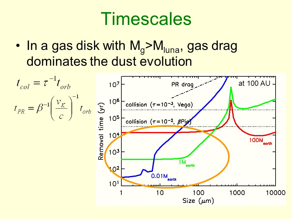 Timescales In a gas disk with M g >M luna, gas drag dominates the dust evolution at 100 AU