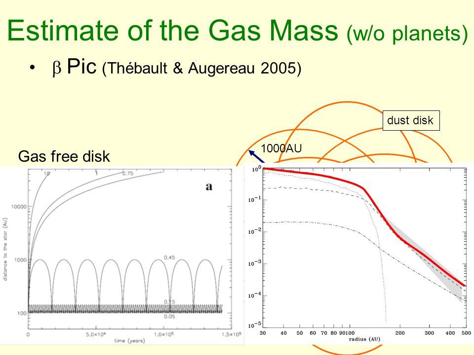 Estimate of the Gas Mass (w/o planets)  Pic (Thébault & Augereau 2005) 100AU 1000AU Gas free disk Planetesimal disk dust disk