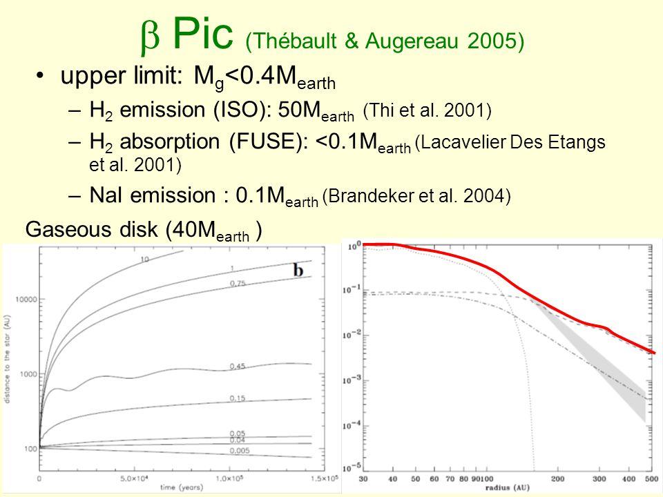  Pic (Thébault & Augereau 2005) upper limit: M g <0.4M earth –H 2 emission (ISO): 50M earth (Thi et al.