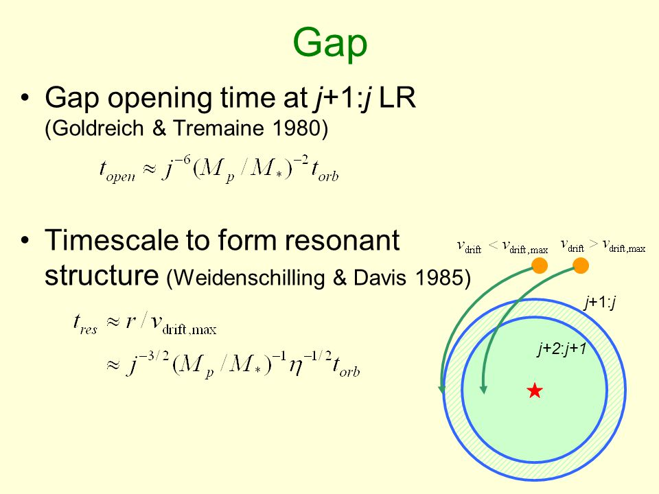 Gap Gap opening time at j+1:j LR (Goldreich & Tremaine 1980) Timescale to form resonant structure (Weidenschilling & Davis 1985) j+1:j j+2:j+1