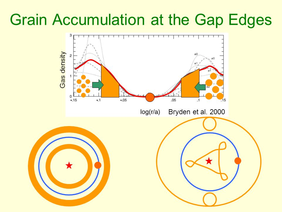 Bryden et al. 2000 Gas density Grain Accumulation at the Gap Edges