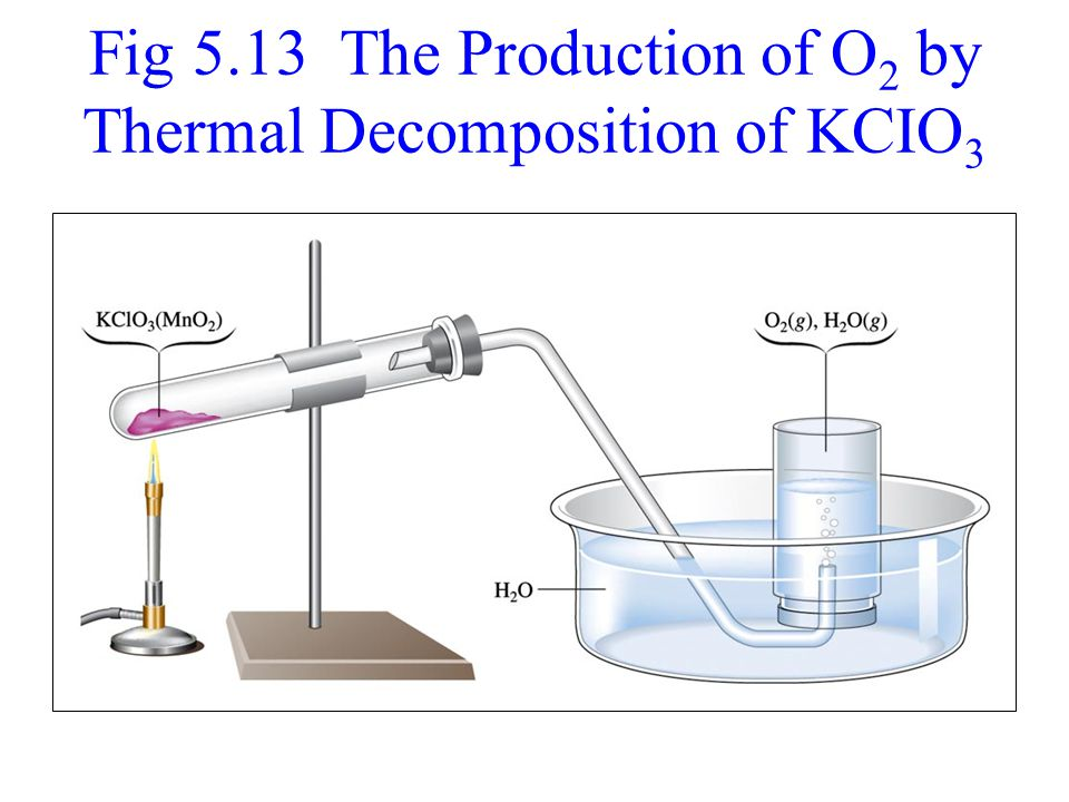 Fig 5.13 The Production of O 2 by Thermal Decomposition of KCIO 3