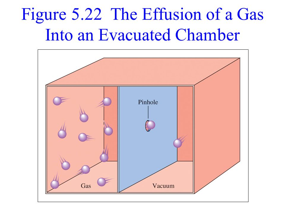 Figure 5.22 The Effusion of a Gas Into an Evacuated Chamber