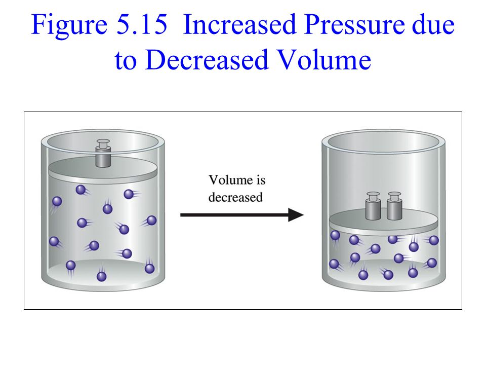 Figure 5.15 Increased Pressure due to Decreased Volume