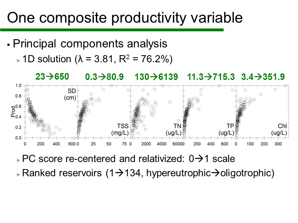 One composite productivity variable  Principal components analysis » 1D solution (λ = 3.81, R 2 = 76.2%) » PC score re-centered and relativized: 0  1 scale » Ranked reservoirs (1  134, hypereutrophic  oligotrophic) 23  650 0.3  80.9130  613911.3  715.33.4  351.9