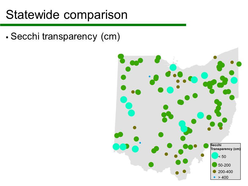 Statewide comparison  Secchi transparency (cm)