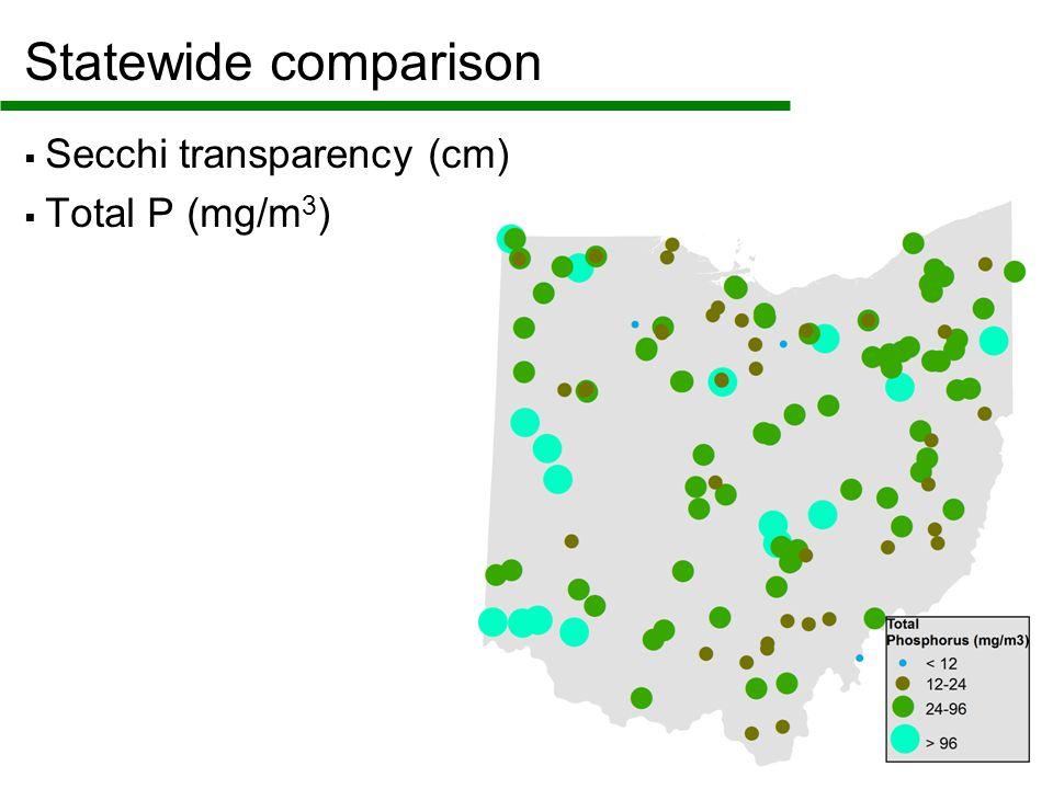 Statewide comparison  Secchi transparency (cm)  Total P (mg/m 3 )