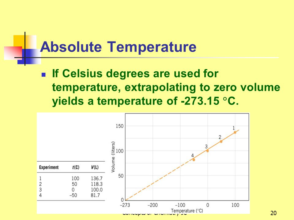 Malone and Dolter - Basic Concepts of Chemistry 9e20 Absolute Temperature If Celsius degrees are used for temperature, extrapolating to zero volume yields a temperature of -273.15  C.