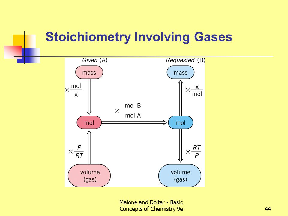 Malone and Dolter - Basic Concepts of Chemistry 9e44 Stoichiometry Involving Gases