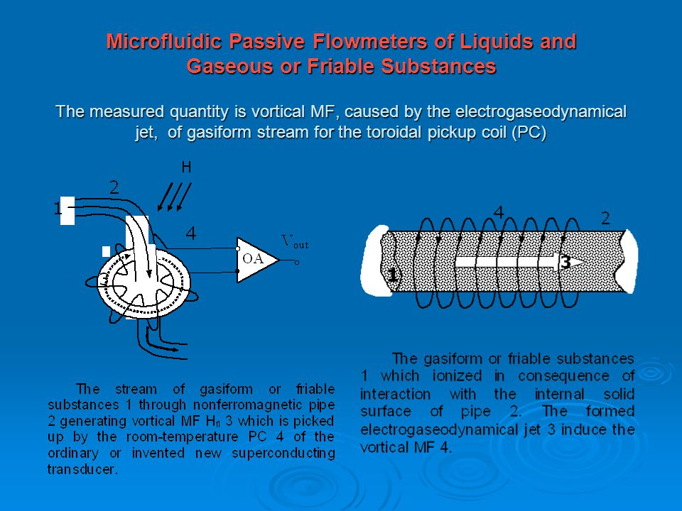 Microfluidic Passive Flowmeters of Liquids and Gaseous or Friable Substances The measured quantity is vortical MF, caused by the electrogaseodynamical jet, of gasiform stream for the toroidal pickup coil (PC)