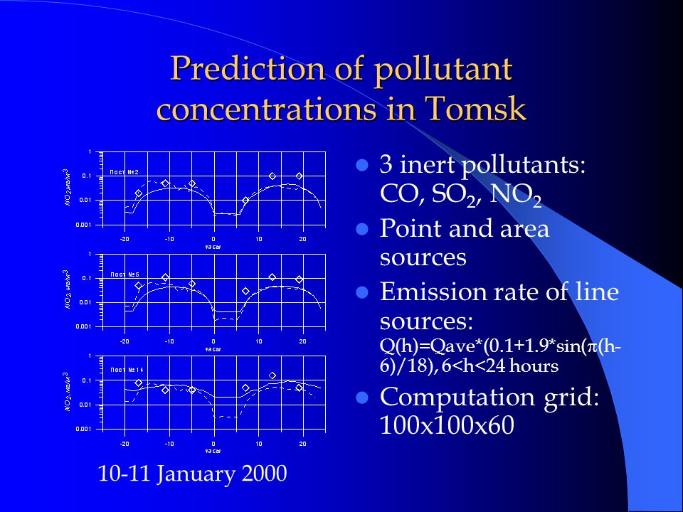 Prediction of pollutant concentrations in Tomsk 3 inert pollutants: CO, SO 2, NO 2 Point and area sources Emission rate of line sources: Q(h)=Qave*(0.1+1.9*sin(  (h- 6)/18), 6<h<24 hours Computation grid: 100x100x60 10-11 January 2000