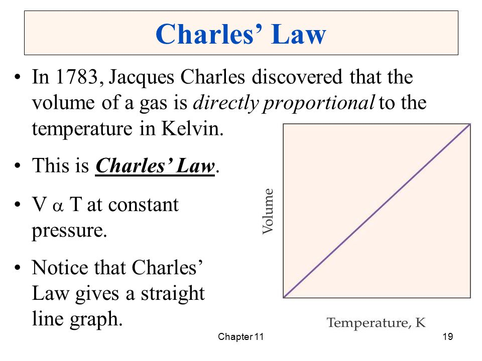 Chapter 1119 Charles' Law In 1783, Jacques Charles discovered that the volume of a gas is directly proportional to the temperature in Kelvin. This is