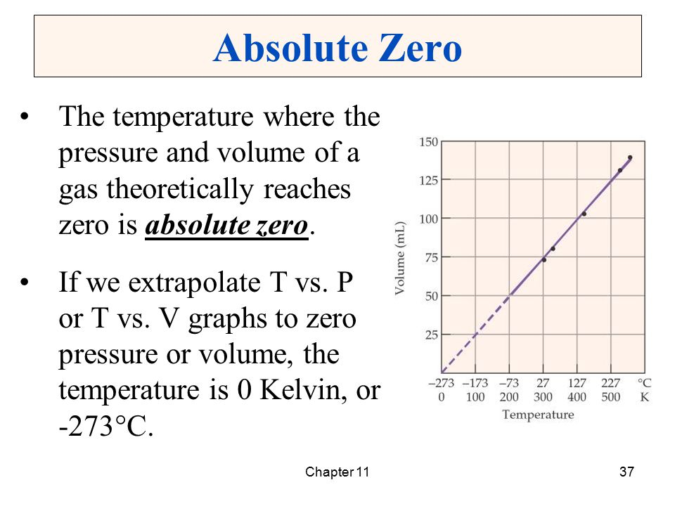 Chapter 1137 Absolute Zero The temperature where the pressure and volume of a gas theoretically reaches zero is absolute zero. If we extrapolate T vs.
