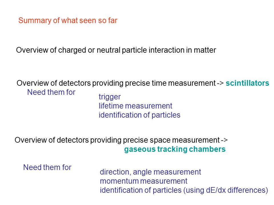 Summary of what seen so far Overview of charged or neutral particle interaction in matter Overview of detectors providing precise time measurement -> scintillators Need them for Overview of detectors providing precise space measurement -> gaseous tracking chambers Need them for trigger lifetime measurement identification of particles direction, angle measurement momentum measurement identification of particles (using dE/dx differences)