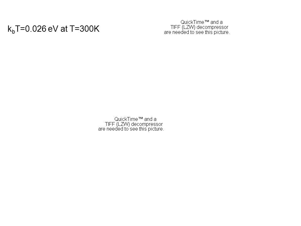 k b T=0.026 eV at T=300K