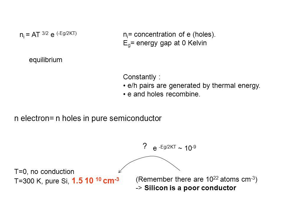 n i = AT 3/2 e (-Eg/2KT) n i = concentration of e (holes).