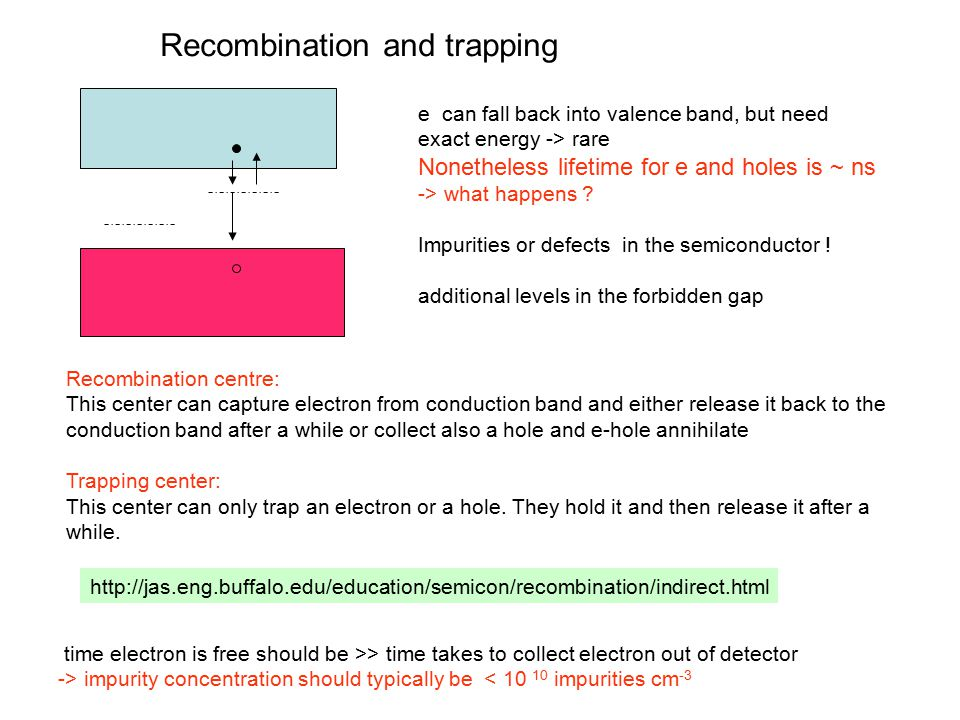 Recombination and trapping e can fall back into valence band, but need exact energy -> rare Nonetheless lifetime for e and holes is ~ ns -> what happens .