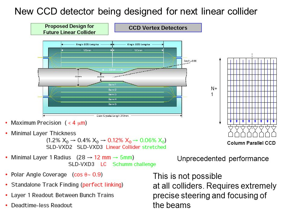 N+ 1 Column Parallel CCD New CCD detector being designed for next linear collider Unprecedented performance This is not possible at all colliders.