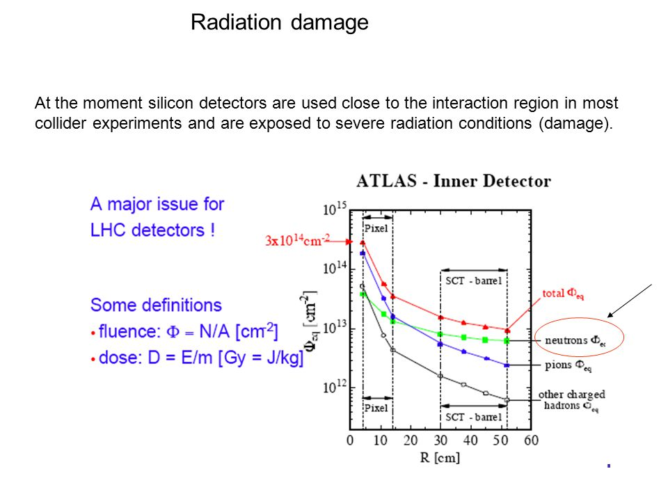 Radiation damage At the moment silicon detectors are used close to the interaction region in most collider experiments and are exposed to severe radiation conditions (damage).