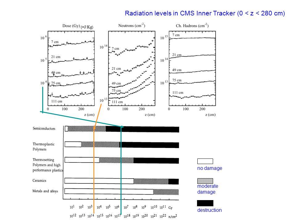 Radiation levels in CMS Inner Tracker (0 < z < 280 cm) no damage moderate damage destruction (=J/Kg)