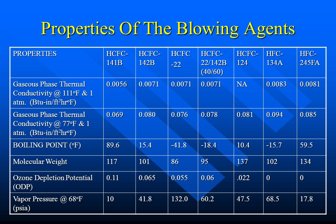 Properties Of The Blowing Agents PROPERTIES HCFC- 141B HCFC- 142B HCFC-22 HCFC- 22/142B (40/60) HCFC- 124 HFC- 134A HFC- 245FA Gaseous Phase Thermal C