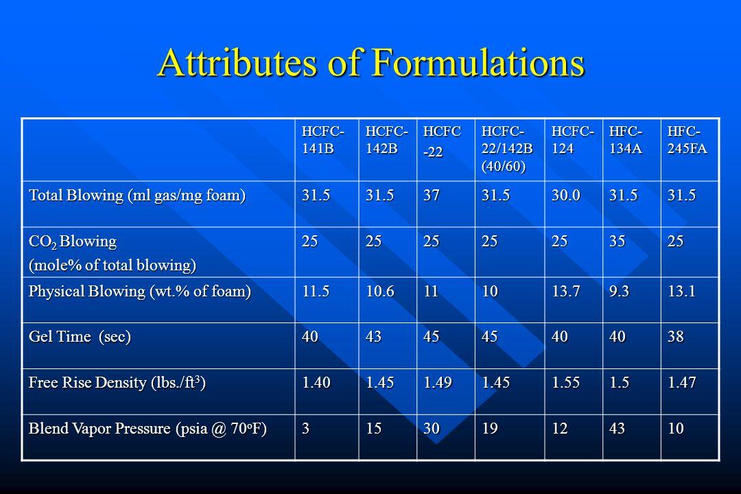 Attributes of Formulations HCFC- 141B HCFC- 142B HCFC-22 HCFC- 22/142B (40/60) HCFC- 124 HFC- 134A HFC- 245FA Total Blowing (ml gas/mg foam) 31.531.53731.530.031.531.5 CO 2 Blowing (mole% of total blowing) 25252525253525 Physical Blowing (wt.% of foam) 11.510.6111013.79.313.1 Gel Time (sec) 40434545404038 Free Rise Density (lbs./ft 3 ) 1.401.451.491.451.551.51.47 Blend Vapor Pressure (psia @ 70 o F) 3153019124310