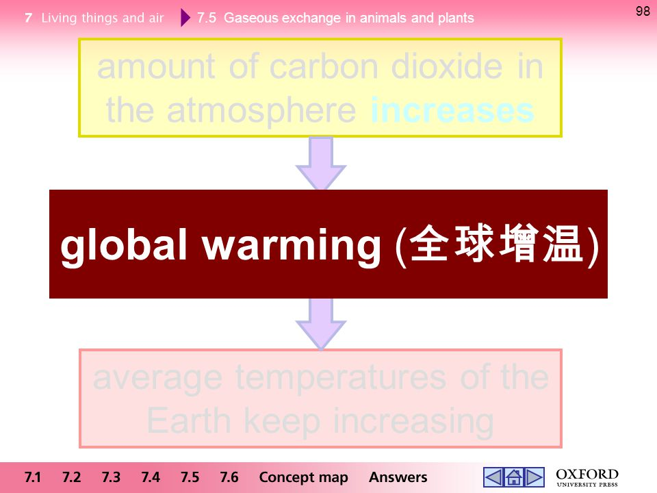 7.5 Gaseous exchange in animals and plants 98 amount of carbon dioxide in the atmosphere increases traps more heat and enhances greenhouse effect aver
